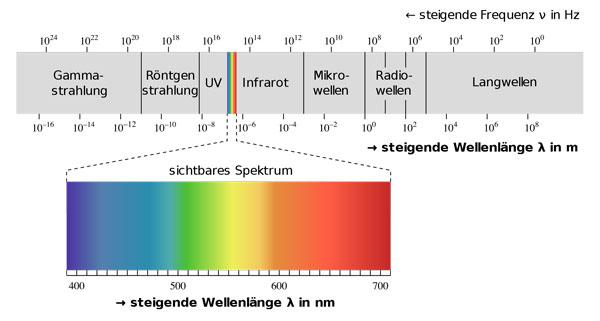 Licht Dusche Energie Aus Der Turbine : Infrarot-Textilien F?r Pferde Fedimax Ceramic Energy?